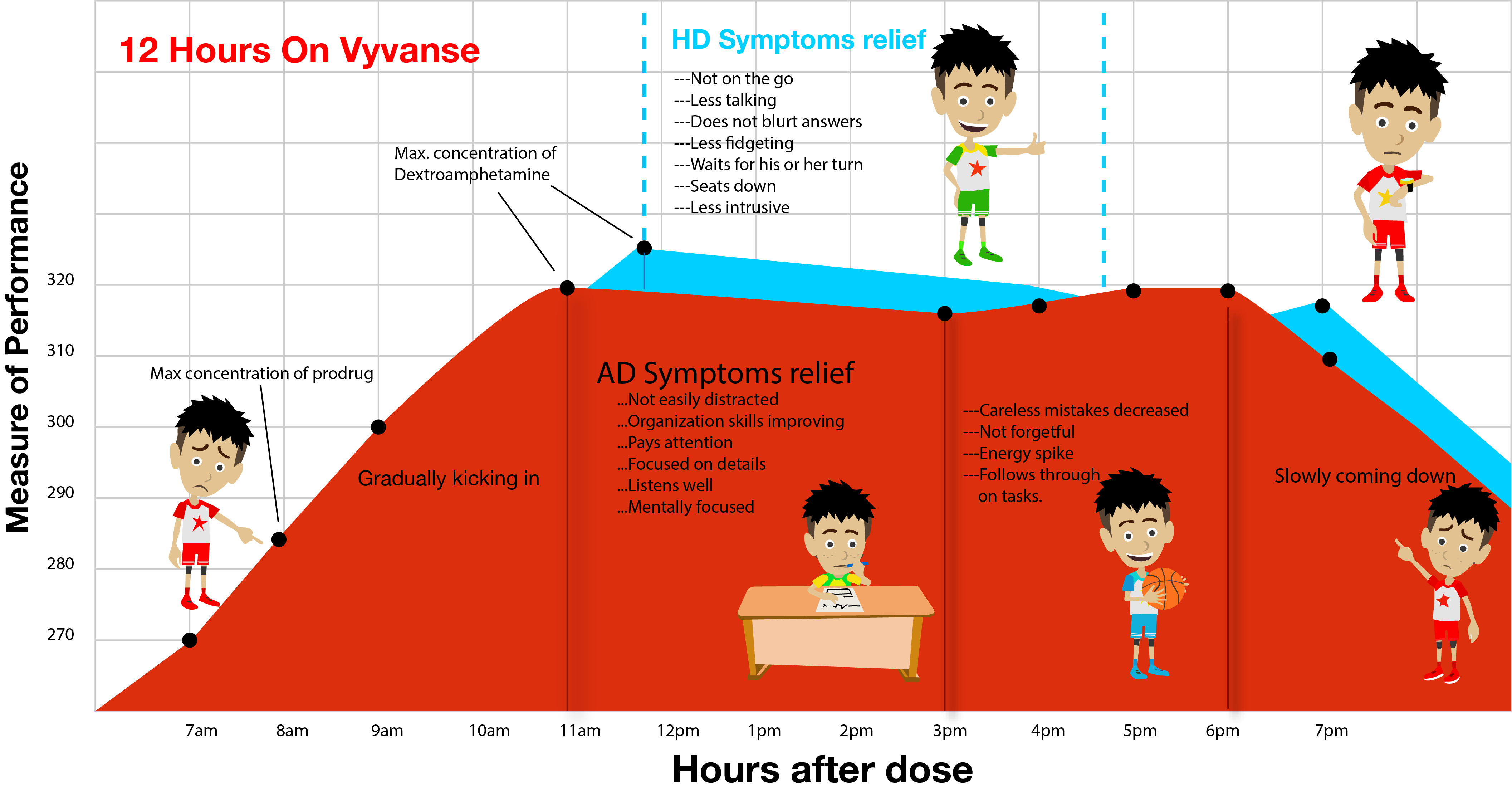 Vyvanse performance chart illustration